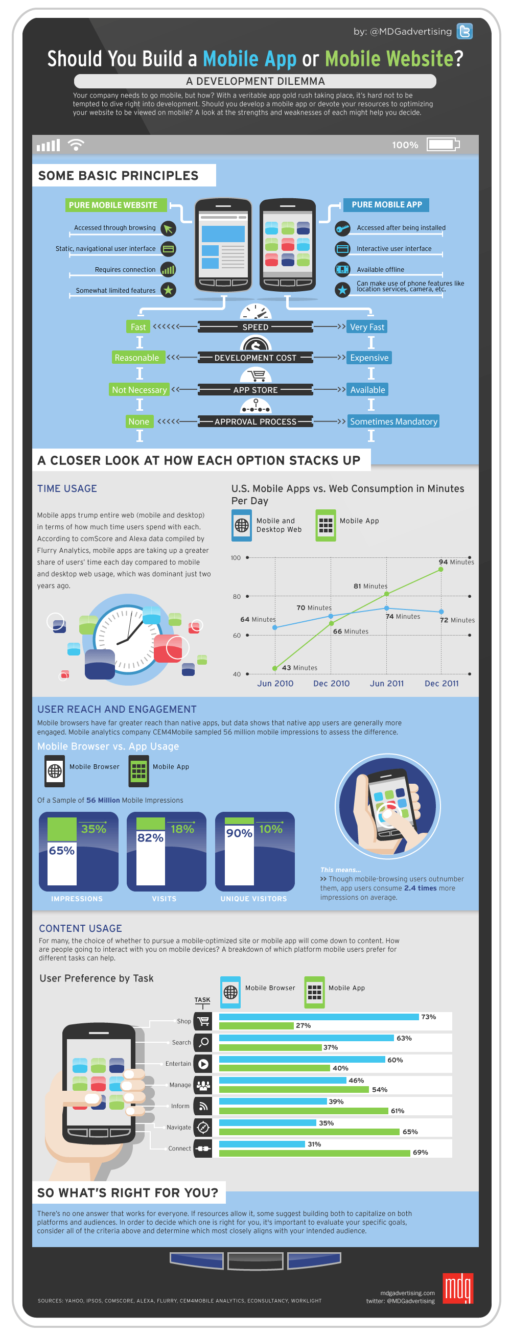 &lt;br /&gt;<br /> Creating Web apps vs Native Mobile Applications
